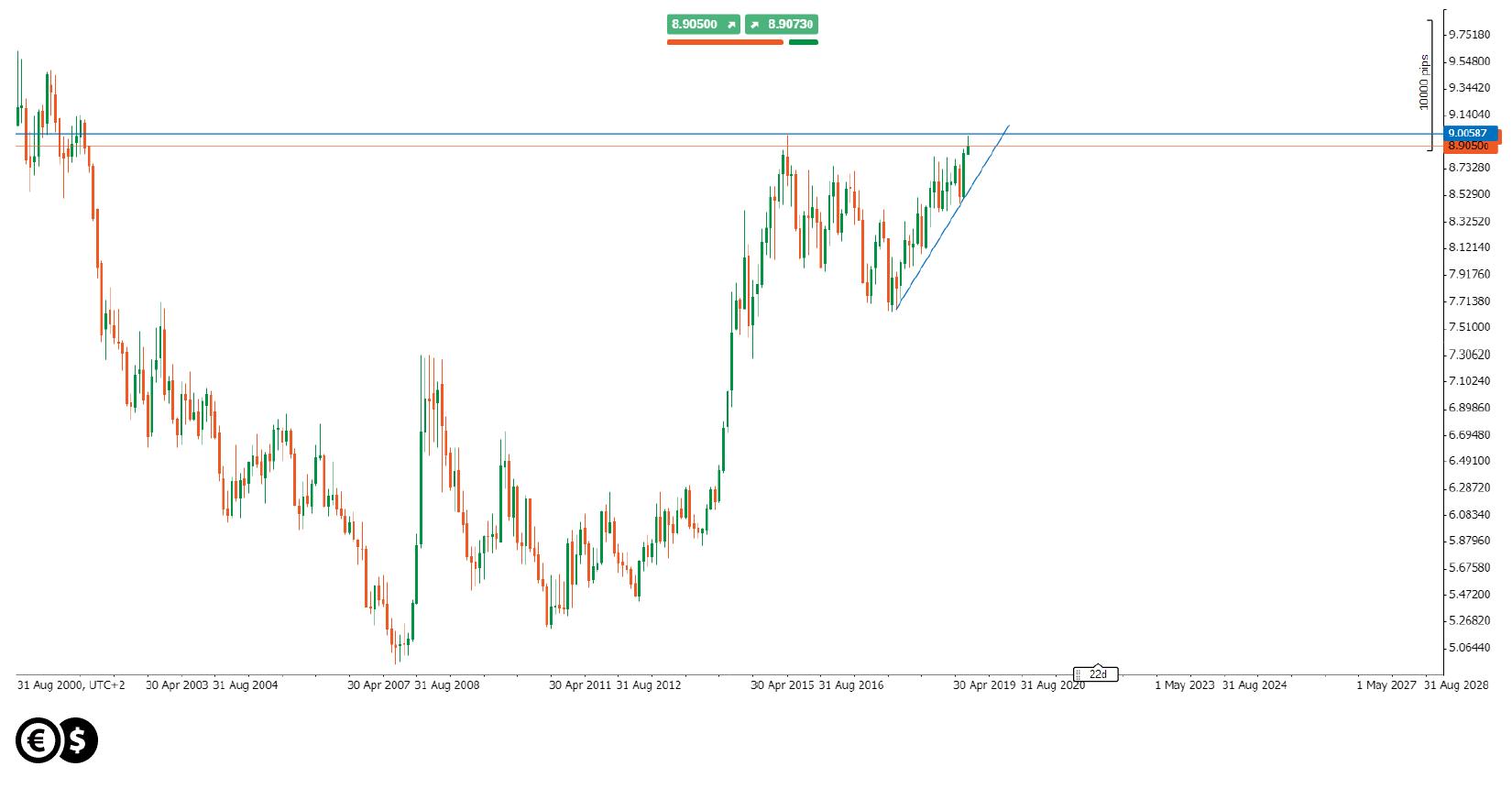 Wykres miesięczny USD/NOK