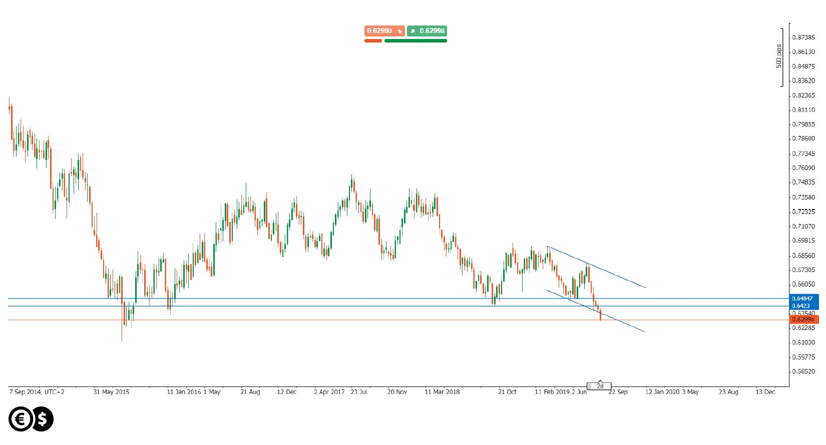 Wykres tygodniowy NZD/USD