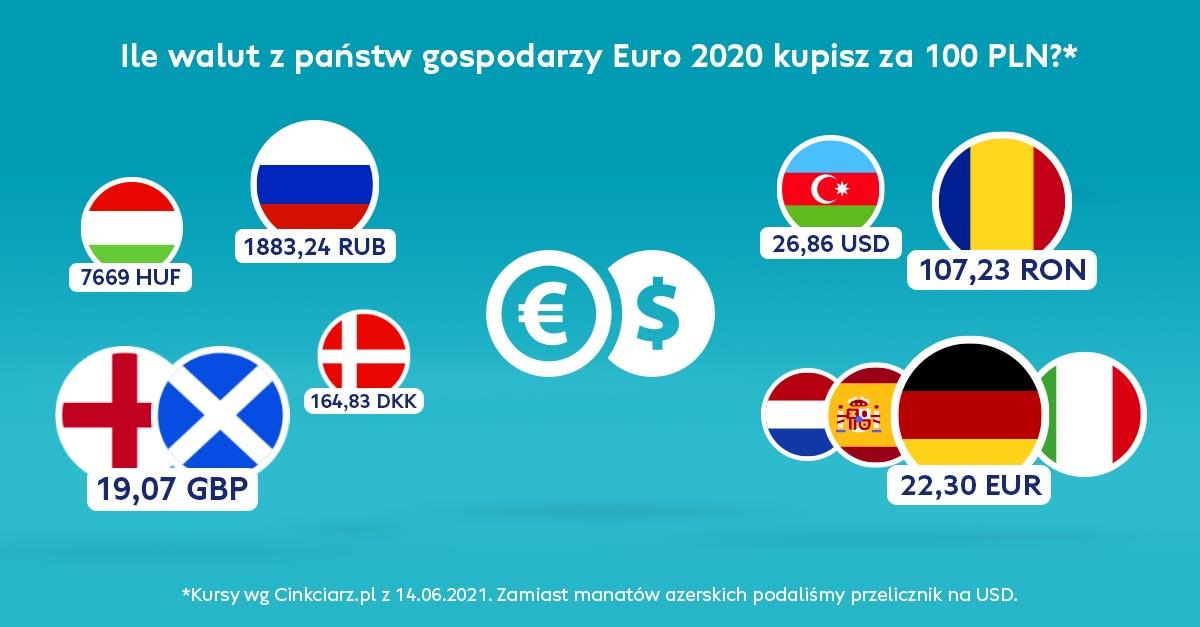 Jak nie przepłacić przy wymianie walut podczas Euro 2020?- EuroTrip 2021, na niebieskim tle flagi i kursy walut państwa gospodarzy Euro 2020