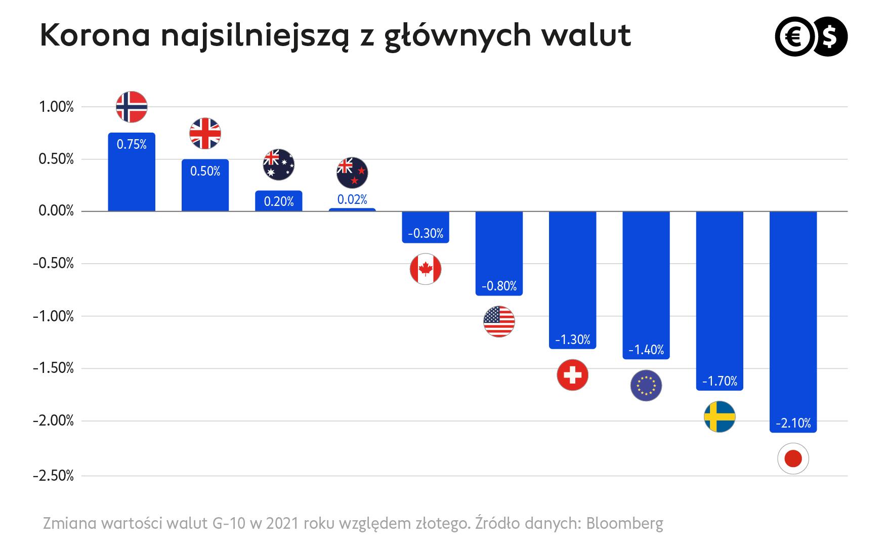 Cinkciarz.pl: korona norweska najsilniejsza