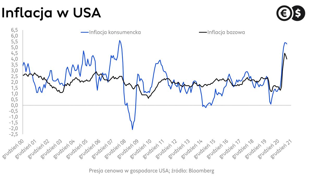 Inflacja w USA, dynamika cen bazowych rok do roku; źródło: Bloomberg