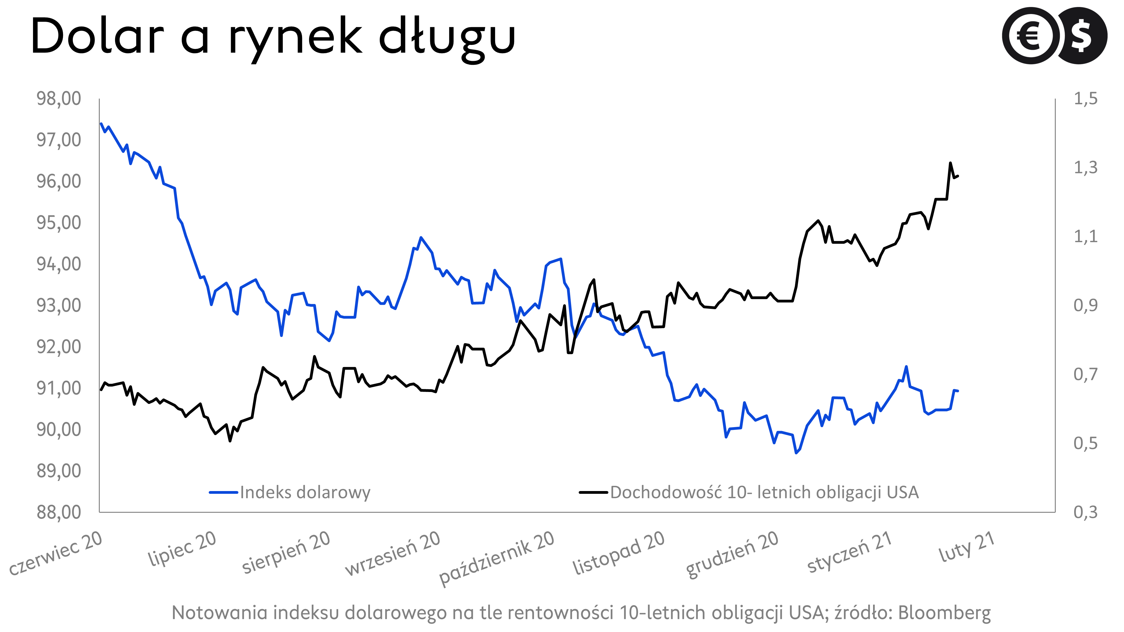 Dolar a rynek długu