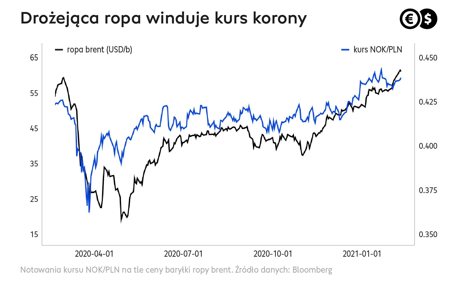Cinkciarz.pl: Drożejąca ropa winduje kurs korony
