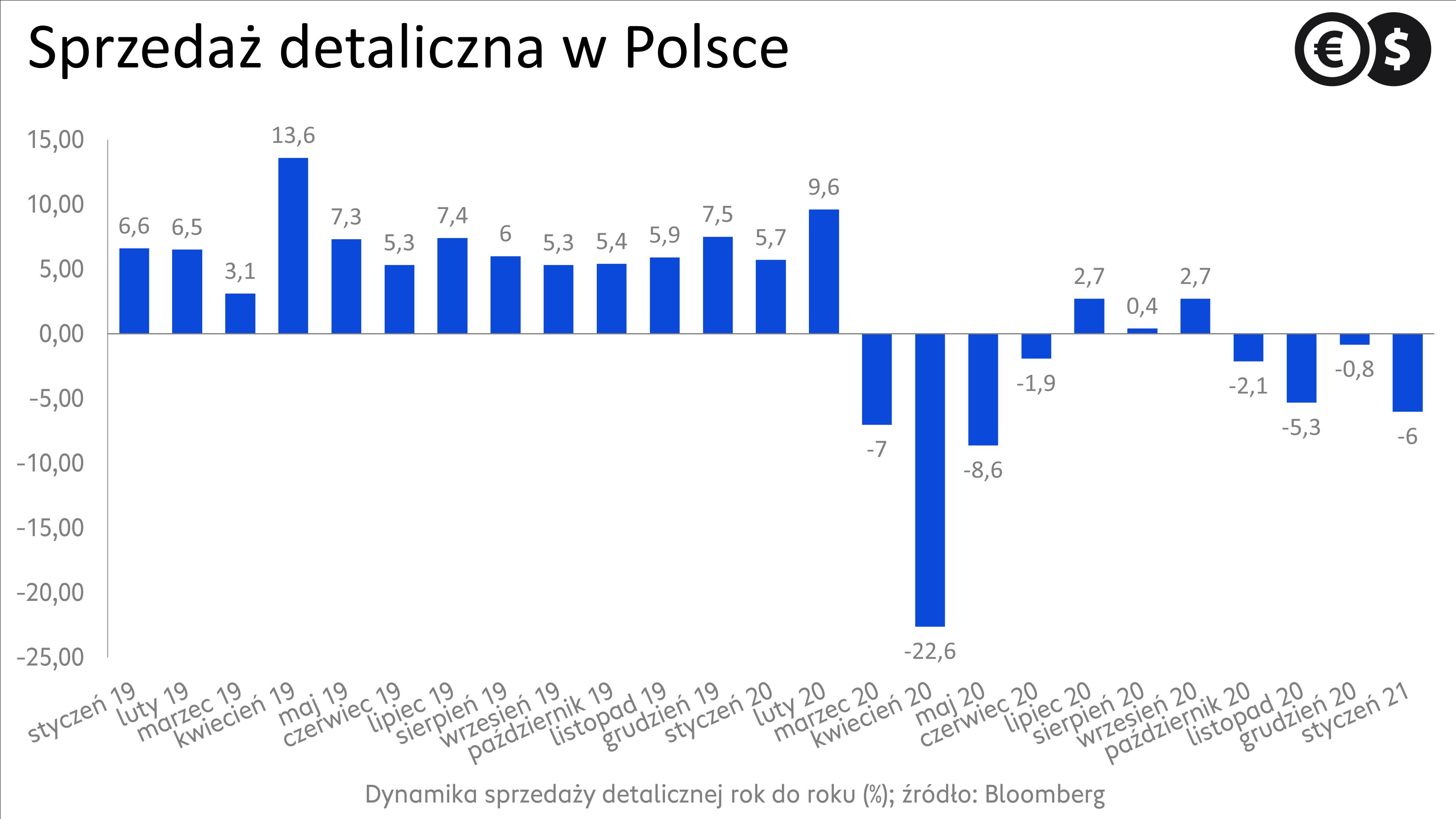 Sprzedaż detaliczna w Polsce