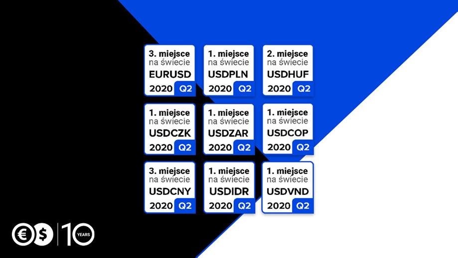 Ranking agencji Bloomberg
