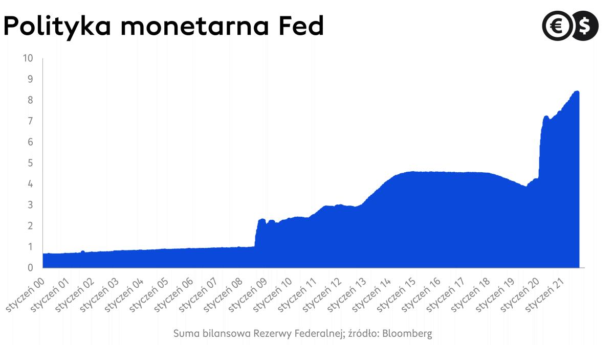 Suma bilansowa Rezerwy Federalnej, źródło: Bloomberg
