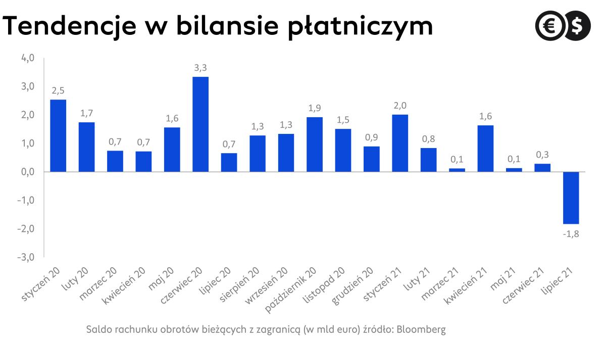 Saldo rachunku obrotów bieżących z zagranicą (w mld euro) źródło: Bloomberg