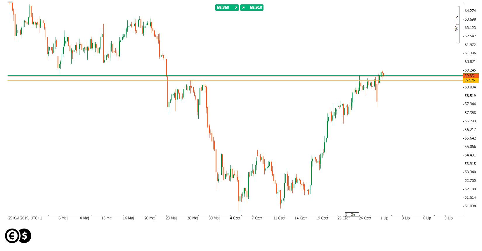 Wykres ceny baryłki WTI