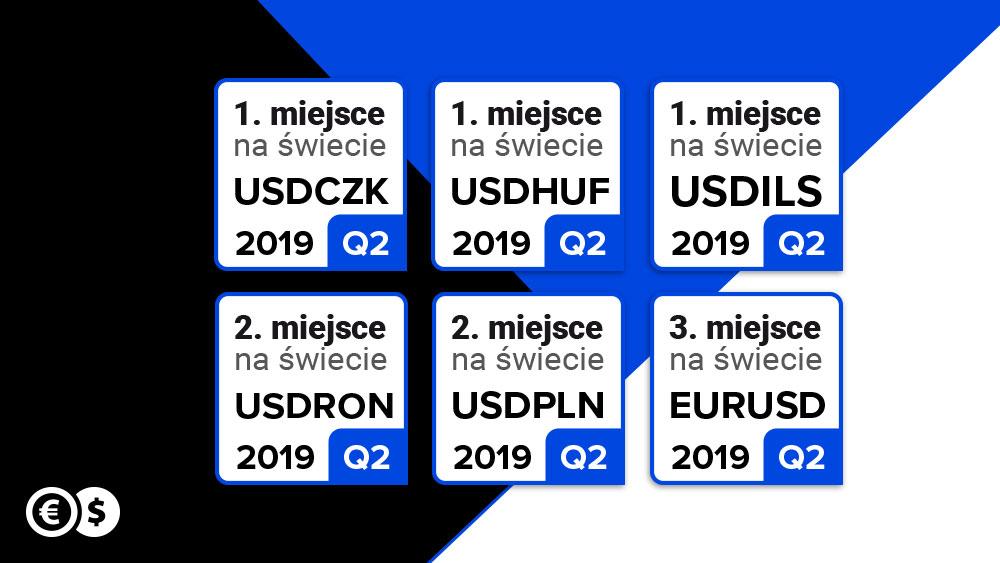 Cinkciarz.pl w czołówce rankingu Bloomberg