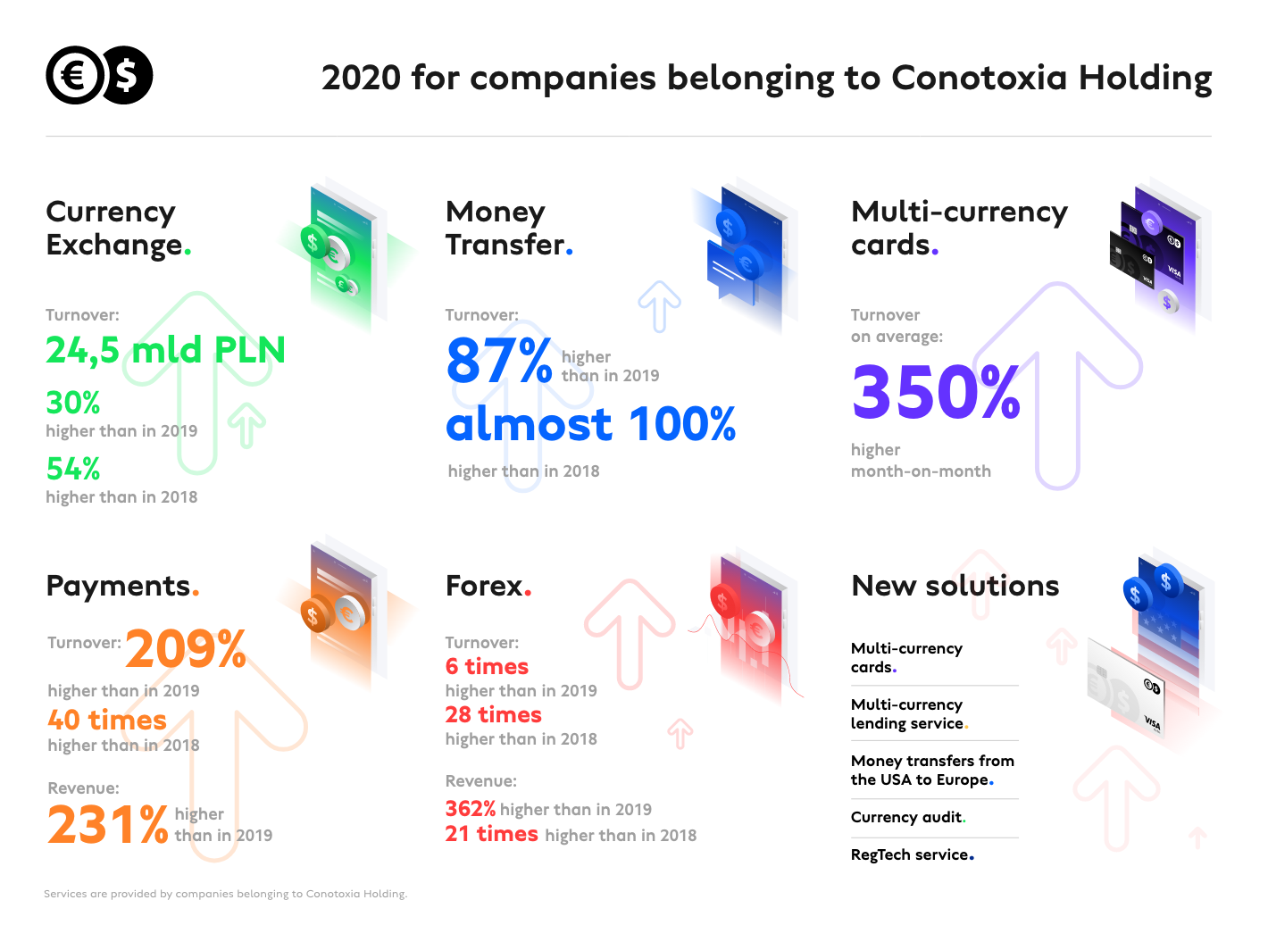 Conotoxia Holding continues its expansions and notes next record-breaking results in 2020
