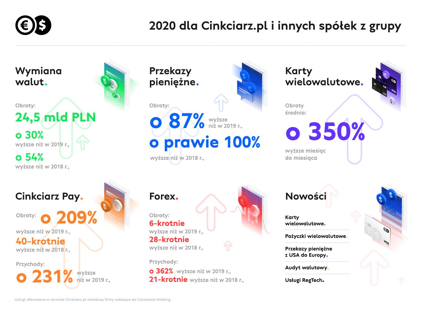 Kontynuacja rekordowych wyników Cinkciarz.pl i innych spółek z grupy w 2020 r.