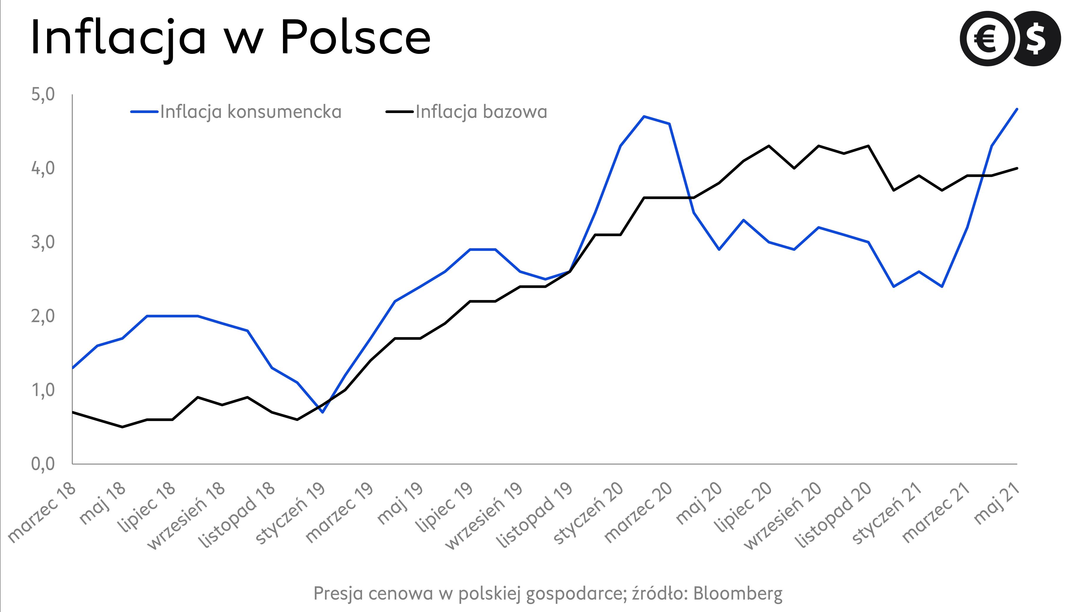 Dynamika inflacji CPI i bazowej; źródło: Bloomberg