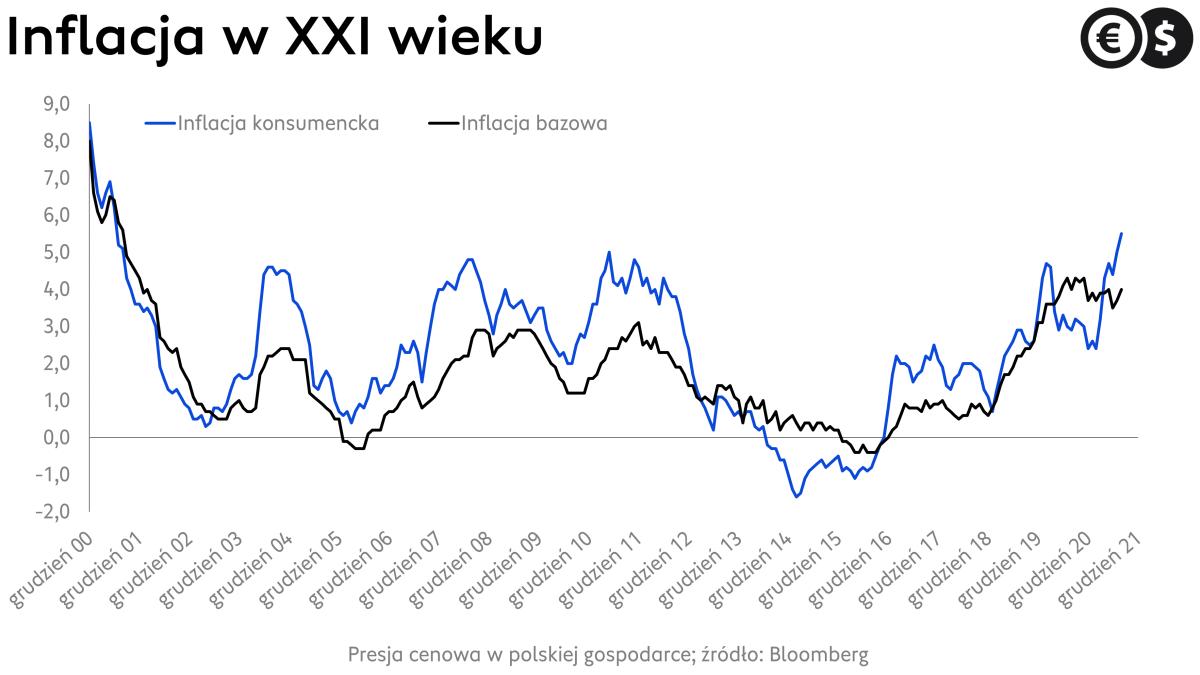 Inflacja w Polsce, dynamika CPI i inflacji bazowej; źródło: Bloomberg