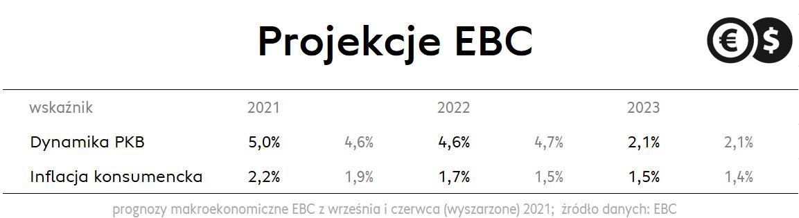 Inflacja i wzrost gospodarczy w strefie euro — prognozy; źródło: EBC
