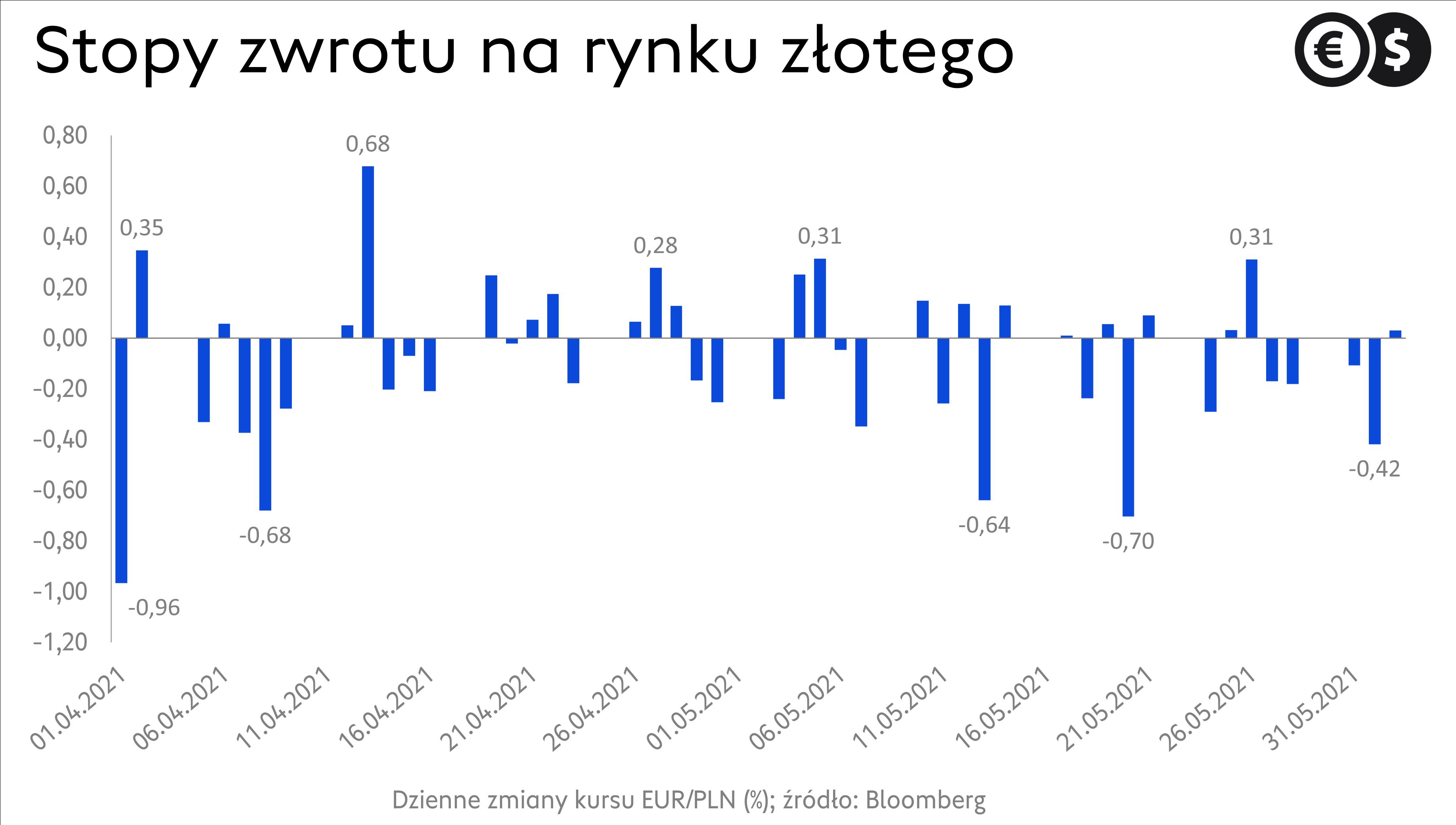 Kurs EUR/PLN - dzienne zmiany procentowe; źródło: Bloomberg.