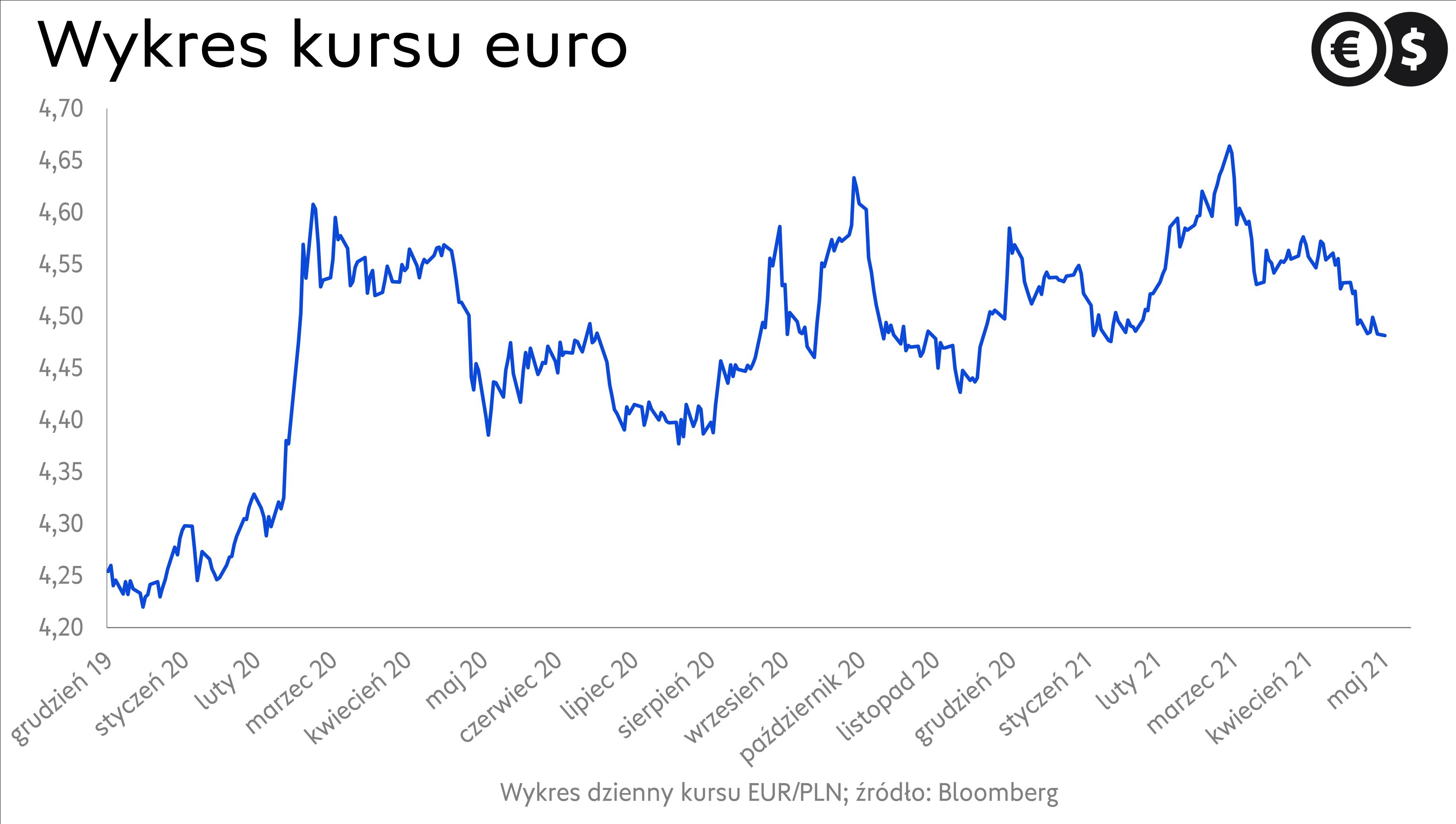 Kurs EUR/PLN, źródło: Bloomberg