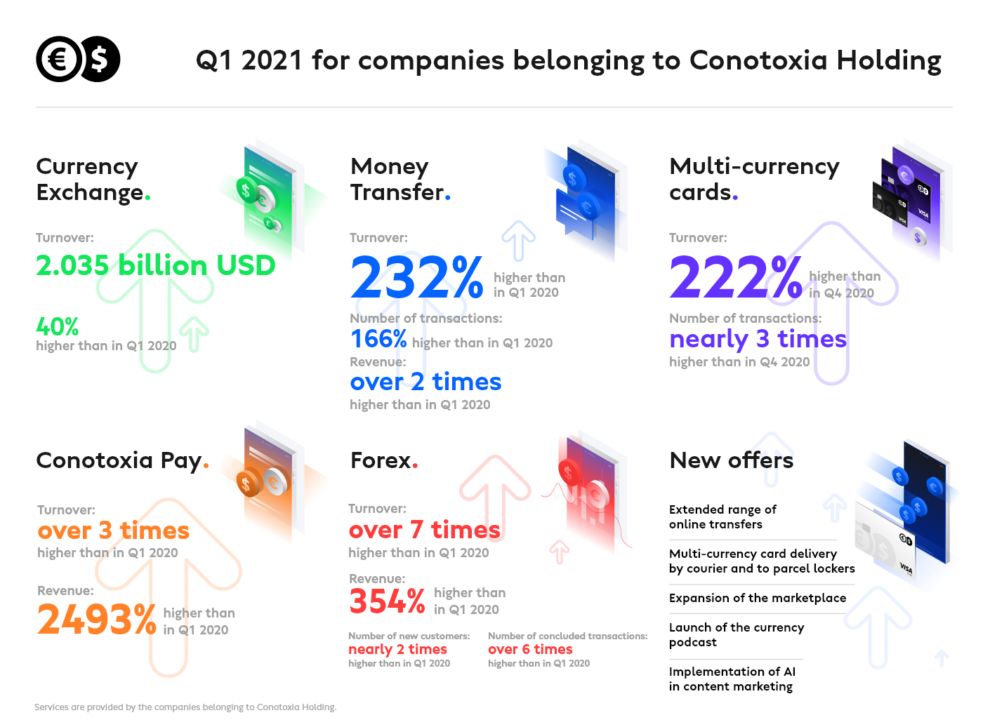 Conotoxia Holding companies continue to grow rapidly - record-breaking results in Q1 2021