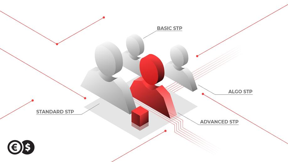 Forex - nowe rodzaje rachunków inwestycyjnych