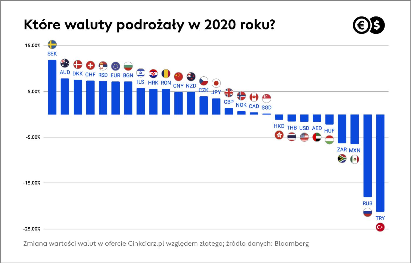 Które waluty podrożały w 2021