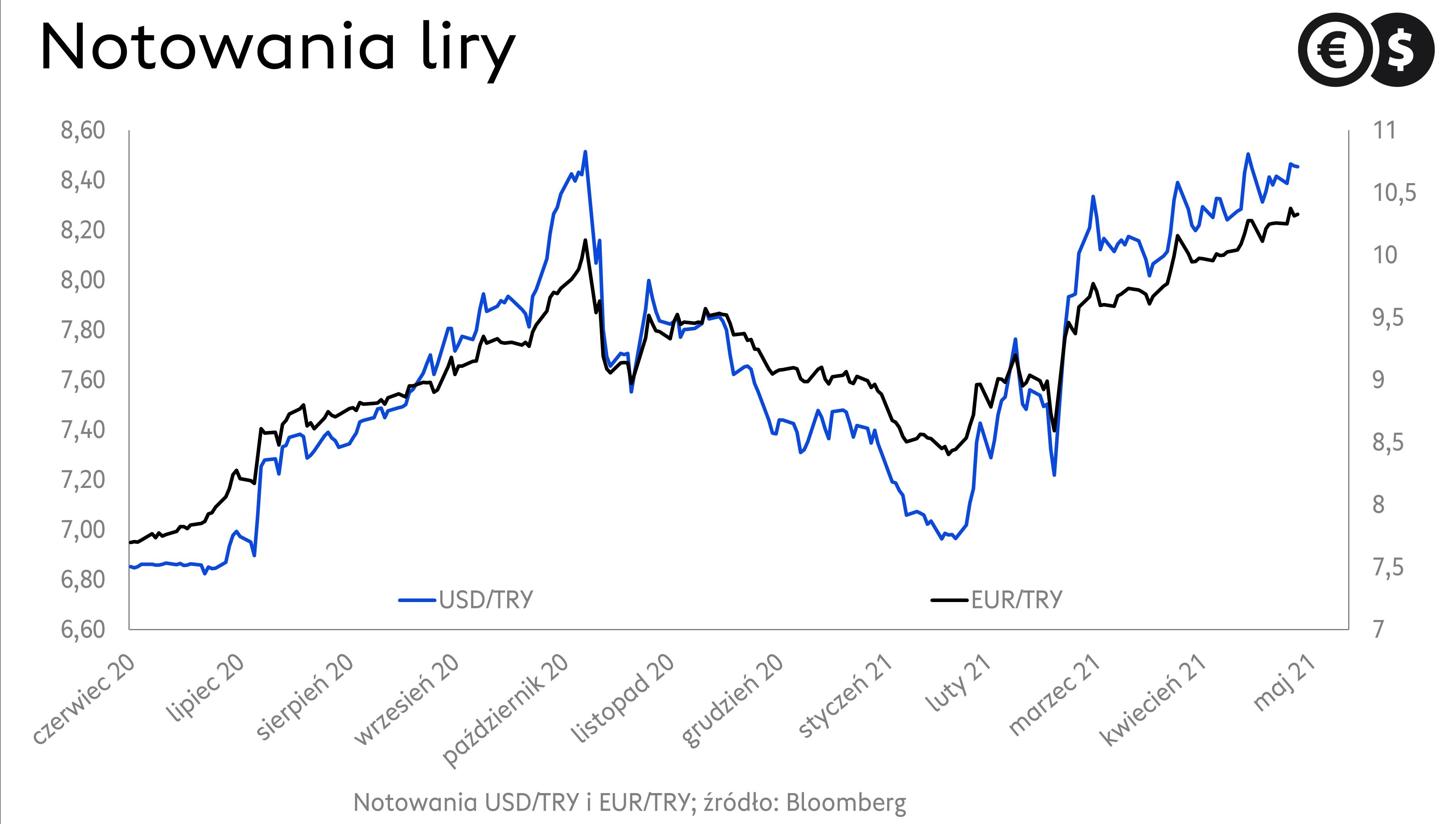 Kurs liry. Notowania USD/TRY i EUR/TRY; źródło: Bloomberg.