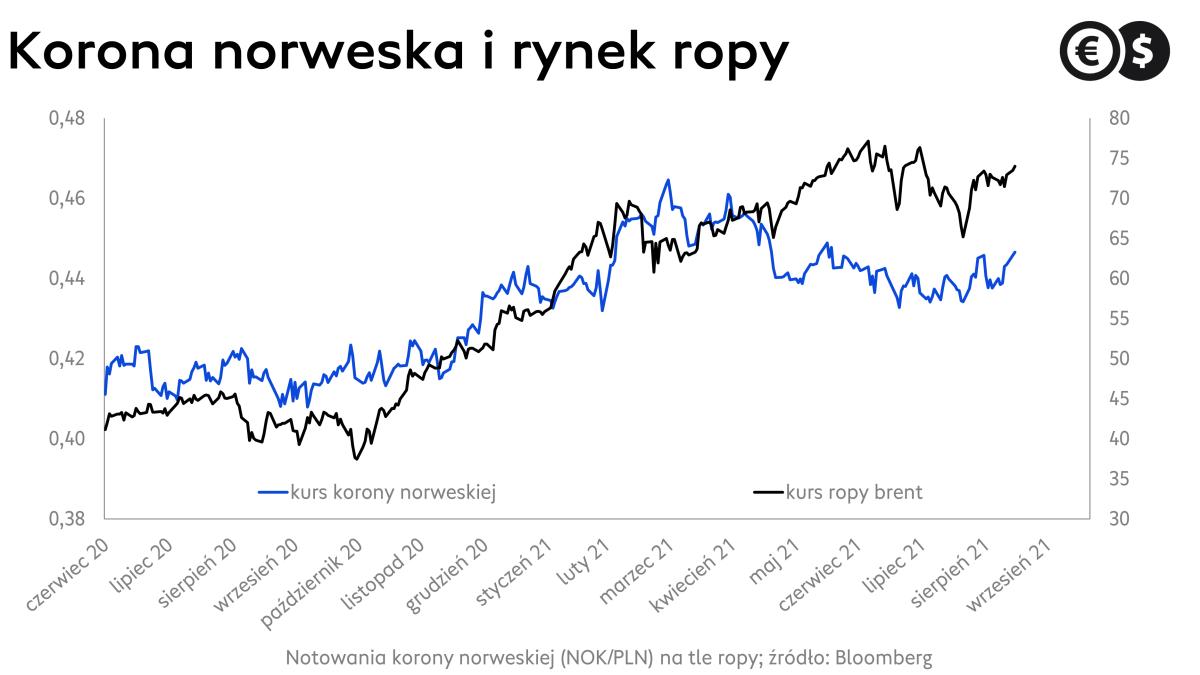 Kurs korony norweskiej, NOK/PLN na tle kursu ropy brent; źródło: Bloomberg
