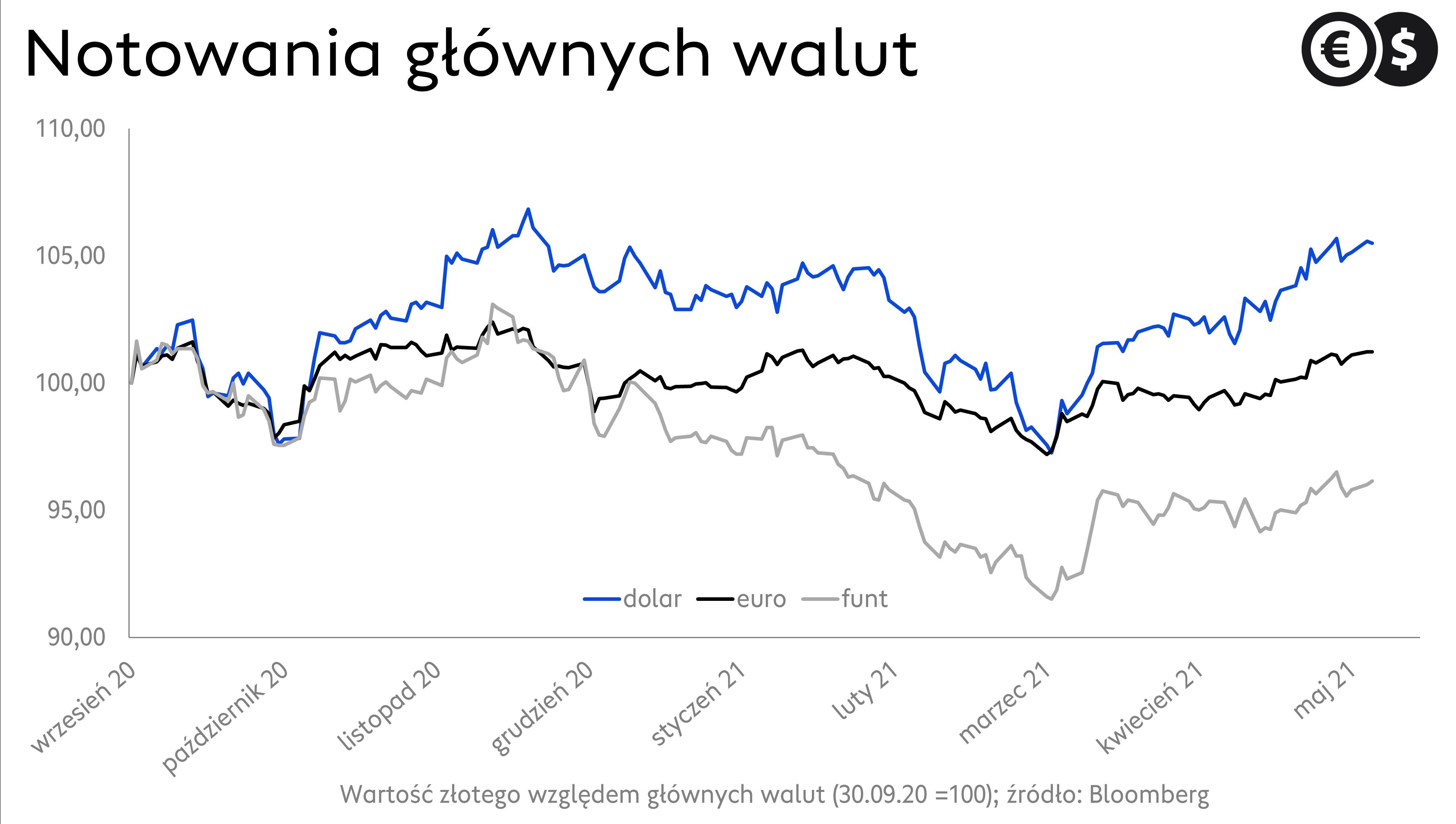 Kursy walut: EUR/PLN, USD/PLN i GBP/PLN. Źródło: Bloomberg