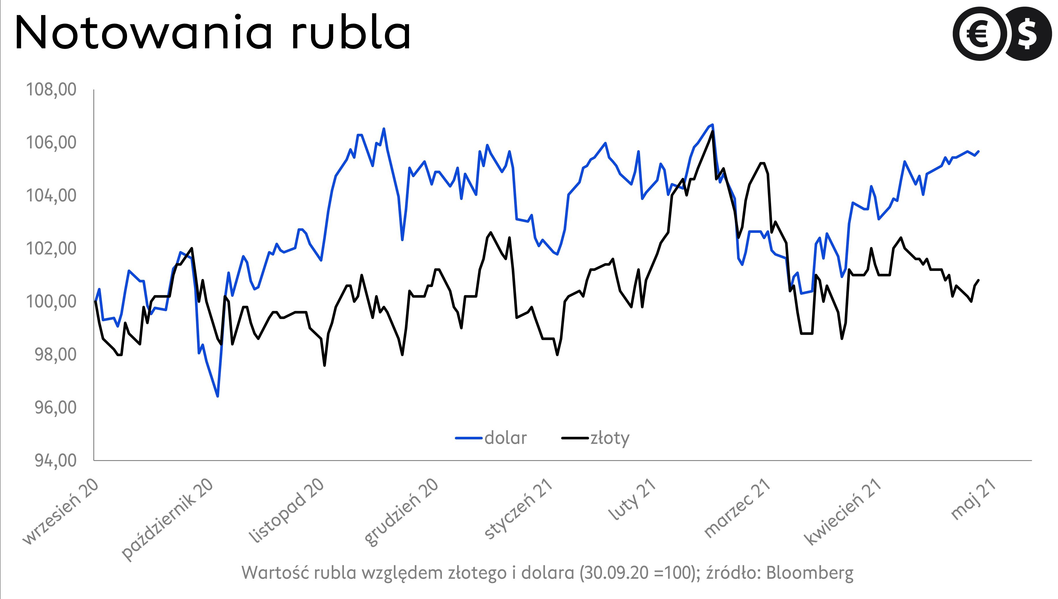 Kurs rubla. Notowania USD/RUB; źródło: Bloomberg.