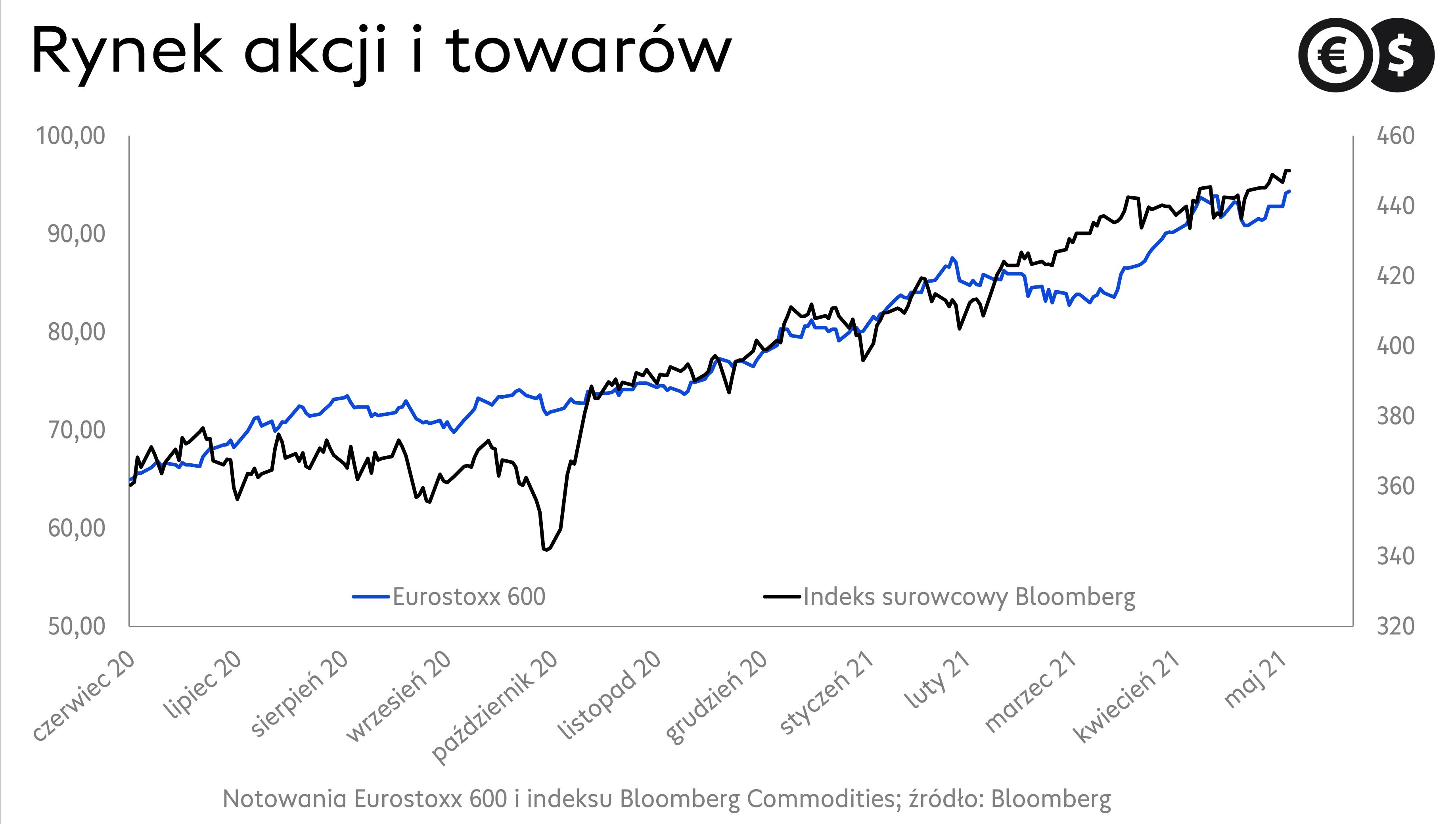 Europejski rynek akcji i rynek surowców, wykres Eurostoxx600 i Bloomberg Commodities Index, źródło: Bloomberg.