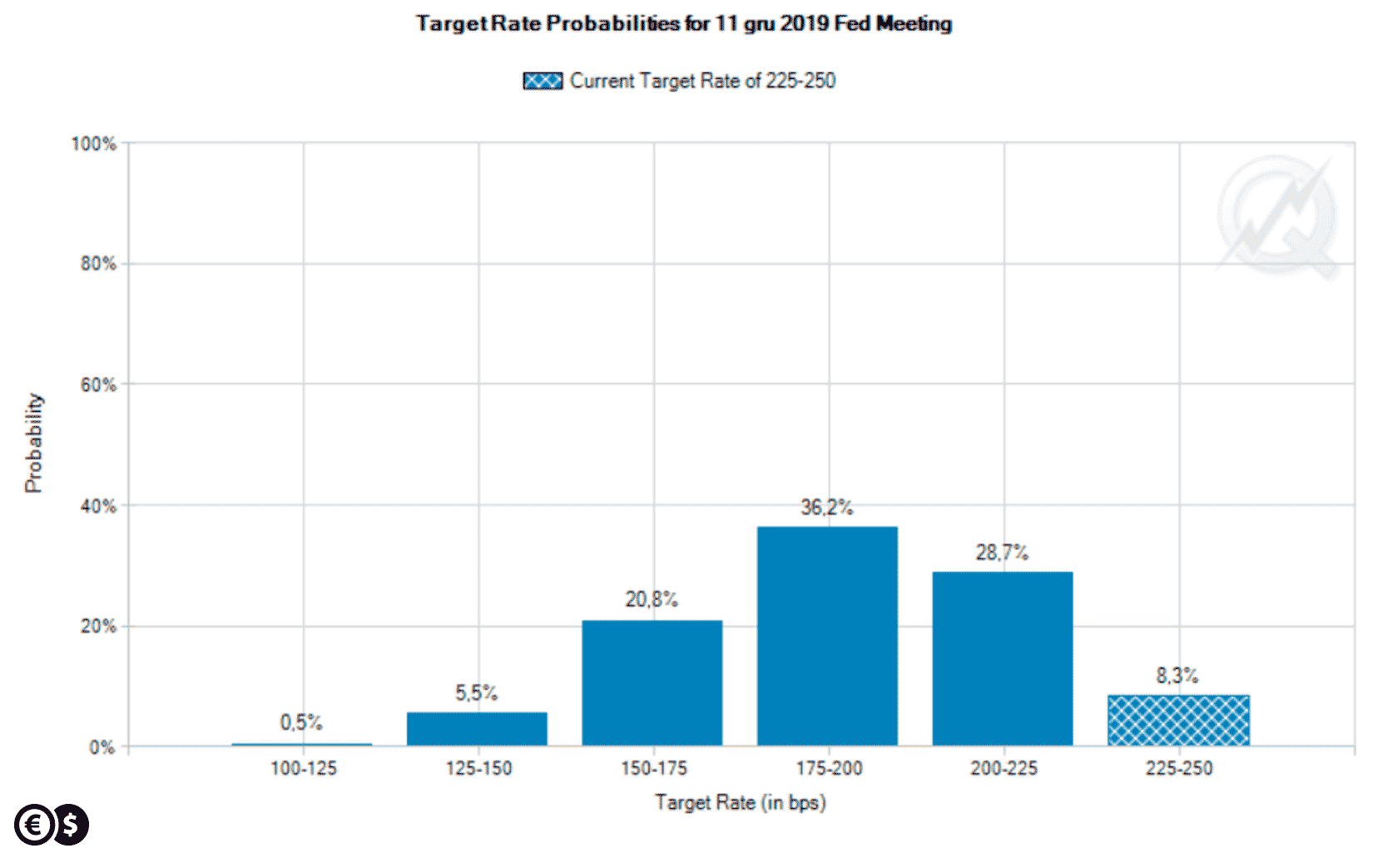 Fed Funds Futures target rate probabilities