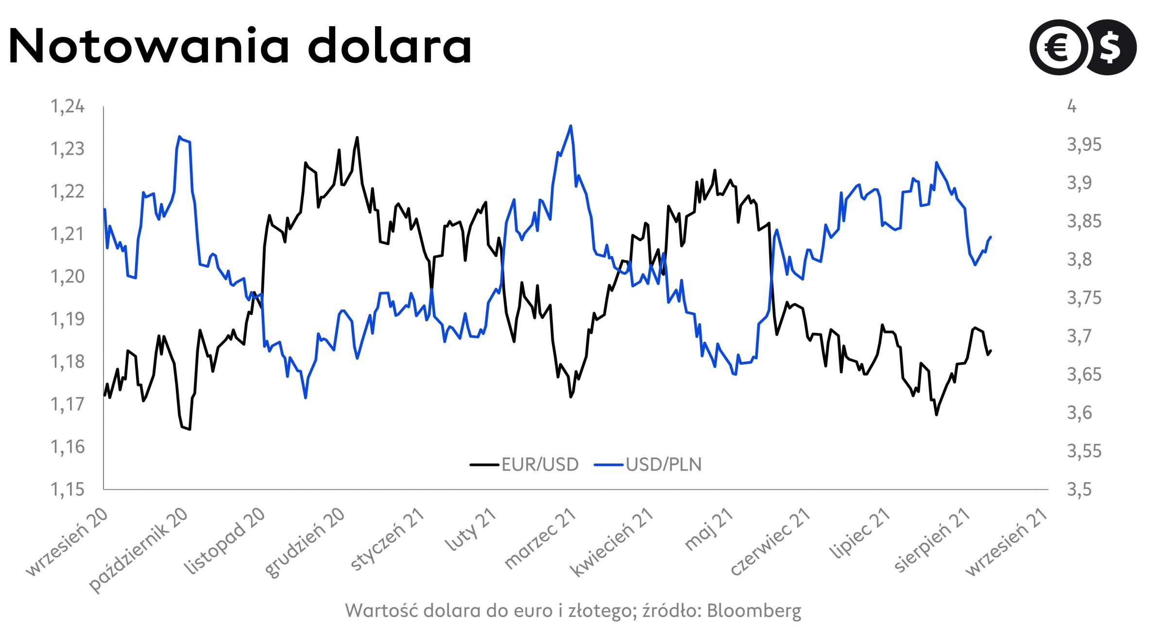 Kurs dolara: wykres USD/PLN i EUR/USD; źródło: Bloomberg