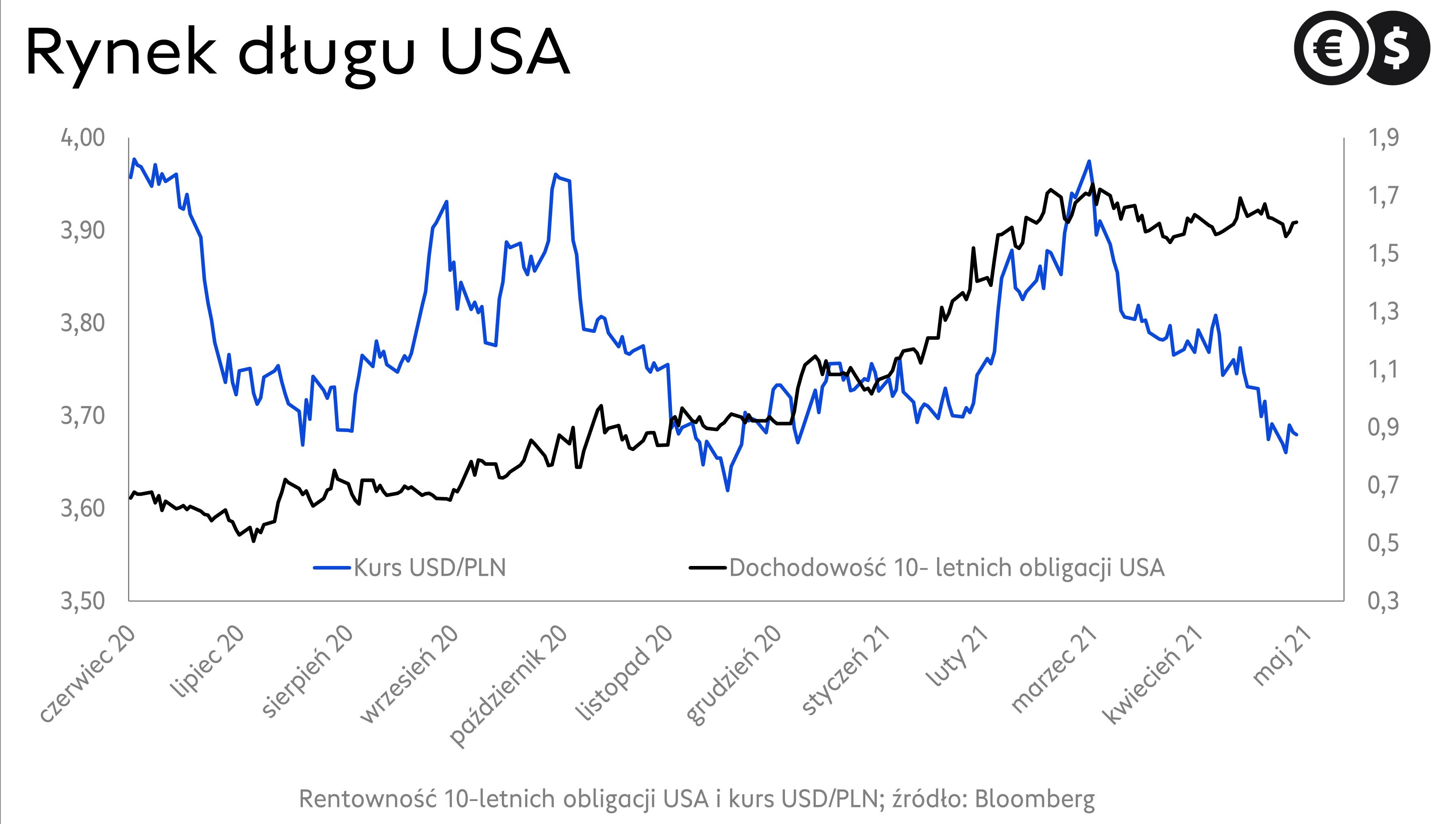 Kurs dolara, wykres USD/PLN na tle rynku długu USA; źródło: Bloomberg