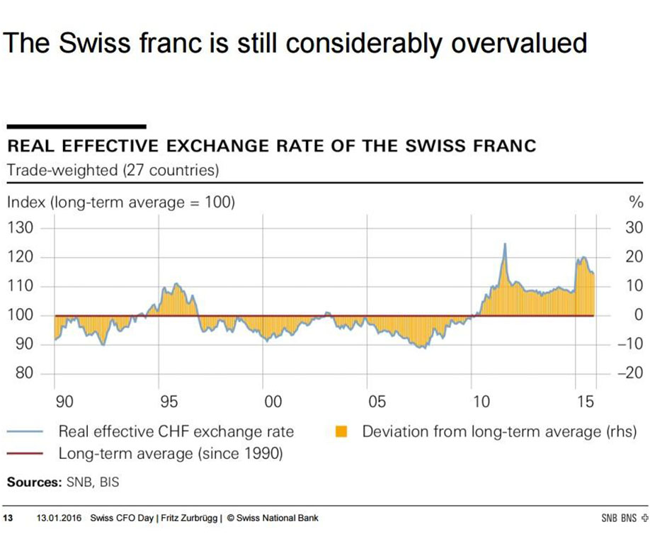 Swiss frank chart