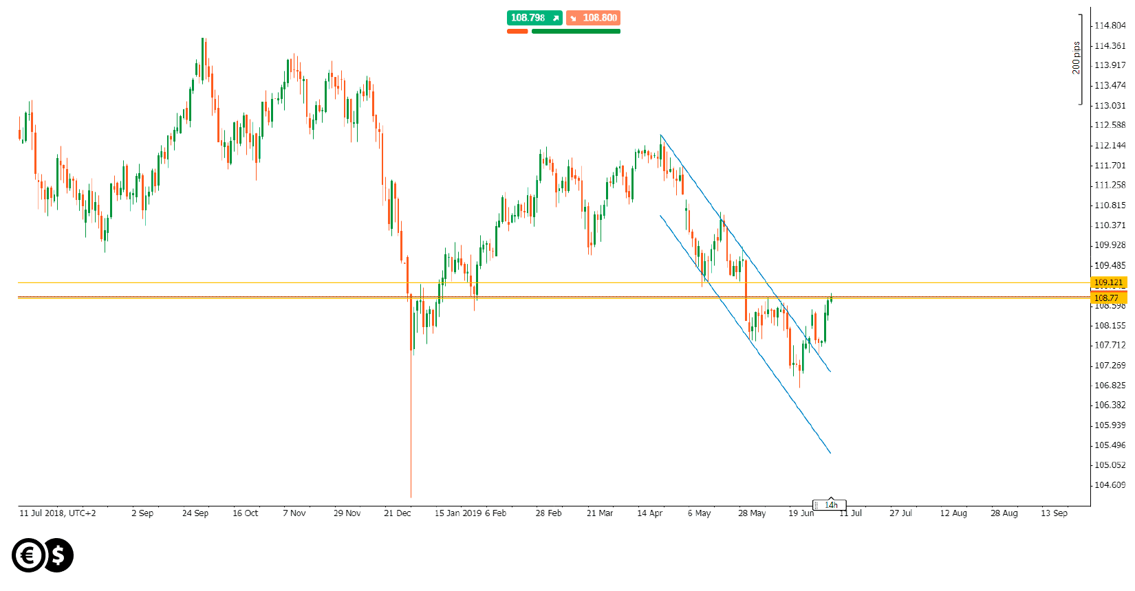 Kurs USD/JPY