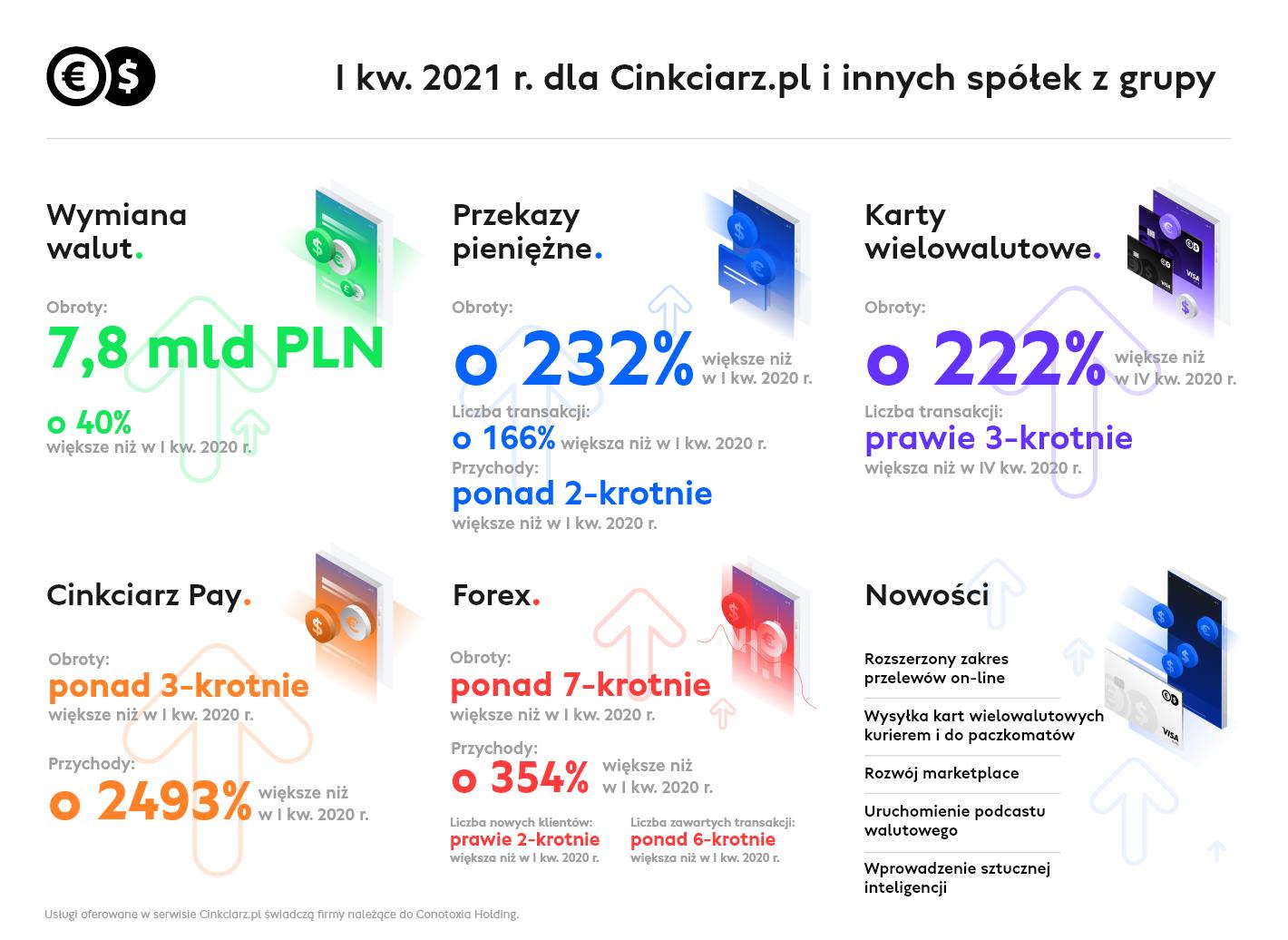 Ofensywa Cinkciarz.pl i innych spółek z grupy trwa: rekordowy I kwartał 2021 r.