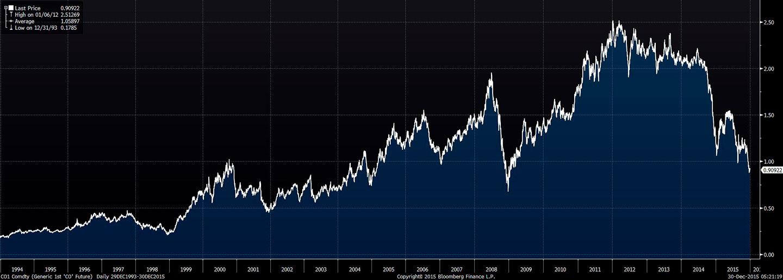 Cena ropy Brent w PLN