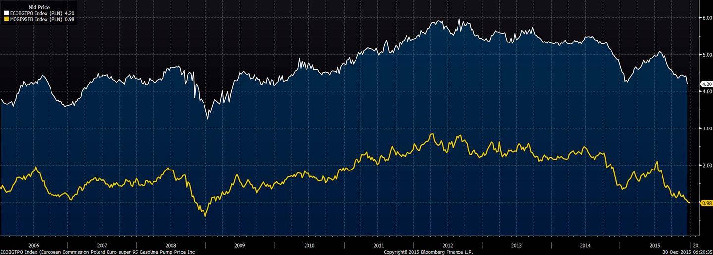 Porównanie cen detalicznych