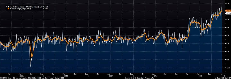 Różnica - hurt krajowy, rynek ARA