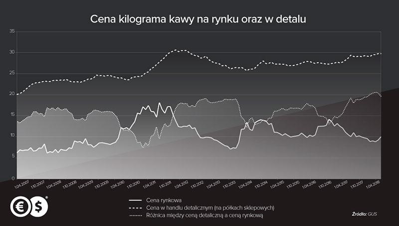 Wykres - ceny kawy