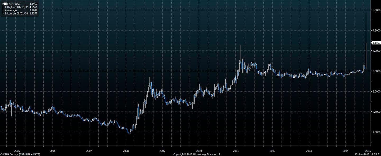 Wykres - kurs PLN-CHF - ostatnie 10 lat