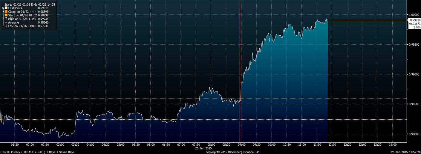 Wykres - kurs EUR-CHF w ostatnich godzinach