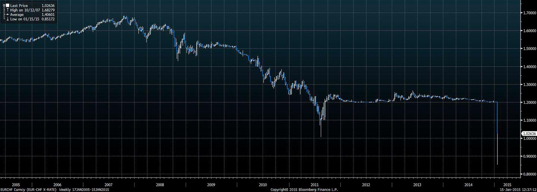 Wykres - kurs EUR-CHF - ostatnie 10 lat