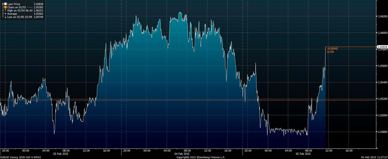 Kurs euro-frank