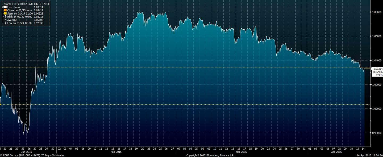 Wykres - kurs pary EUR-CHF