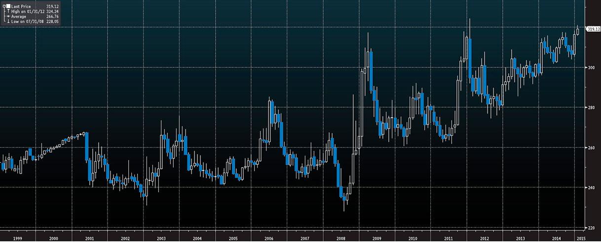 Wykres - EUR-HUF - 15 lat