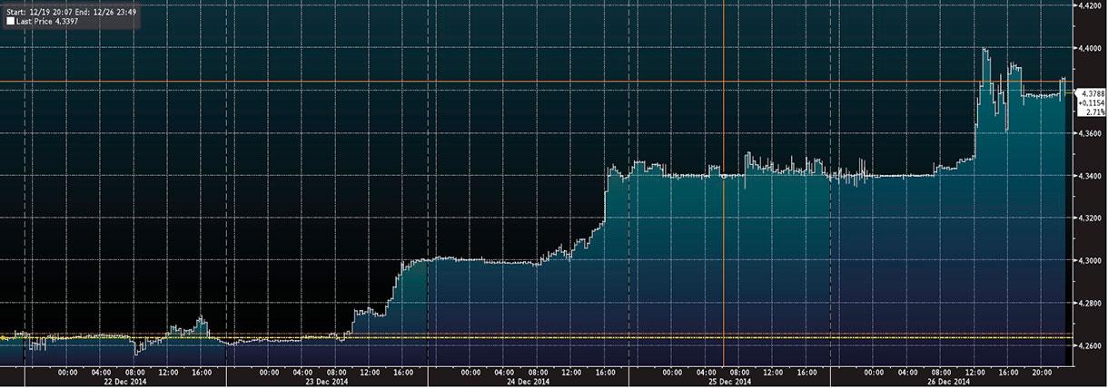 Wykres - EUR-PLN - tydzień