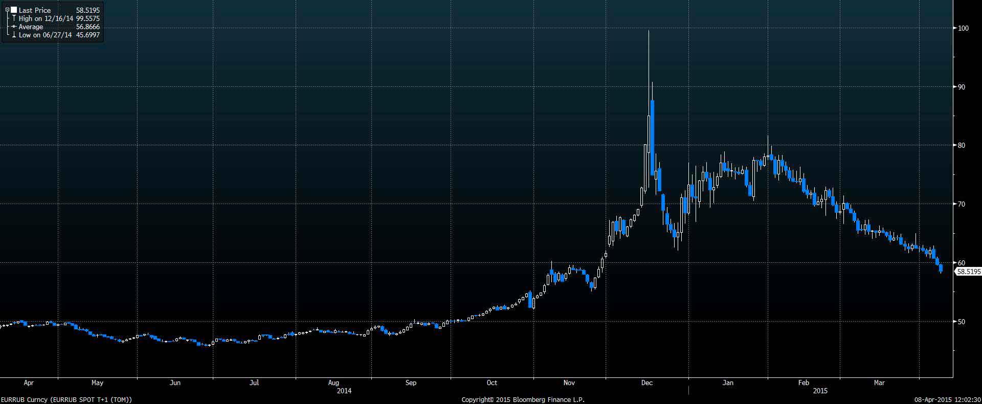 Wykres EUR/RUB za ostatnie 12 miesięcy