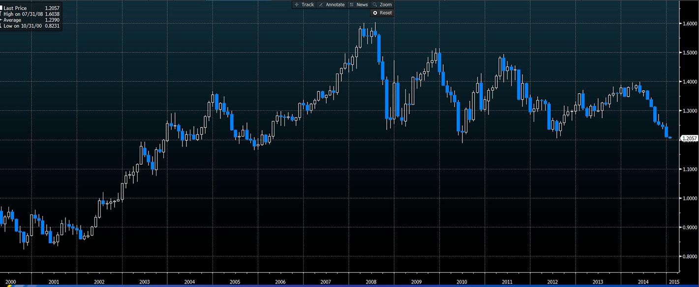 Wykres - EUR 15 lat