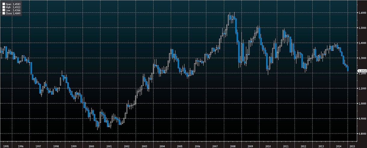 Wykres - EUR-USD - 20 lat