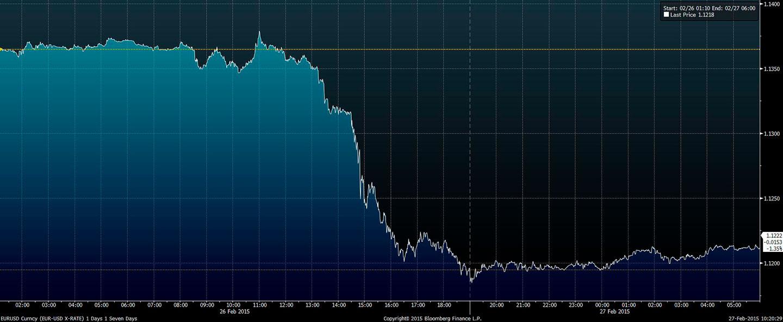 Wykres - EUR-USD - ostatnie 24 godziny
