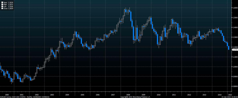 Wykres - kurs pary walutowej EUR-USD